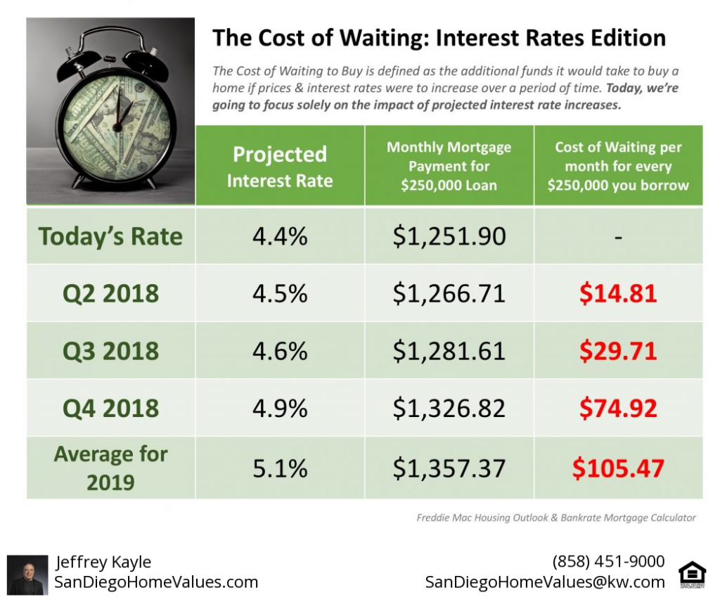 Interest Rates Rising in San Diego