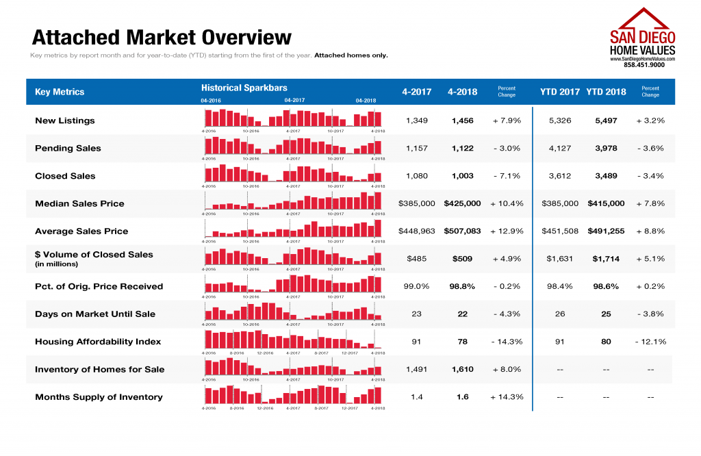 San Diego Market Statistics April 2018 Attached Homes Overview
