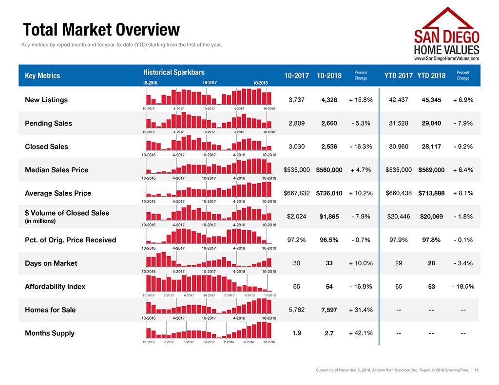 San Diego Market Statistics November 2108