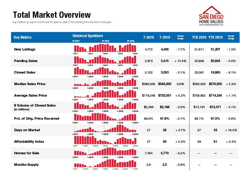 Zillow San Diego Real Estate Market