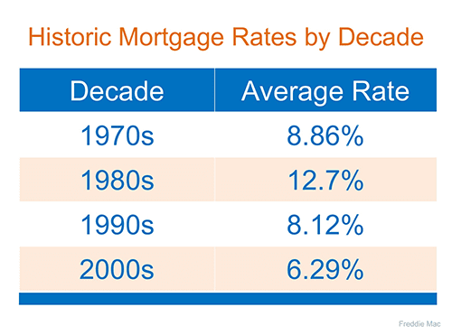 San Diego Mortgage Rates by Decade