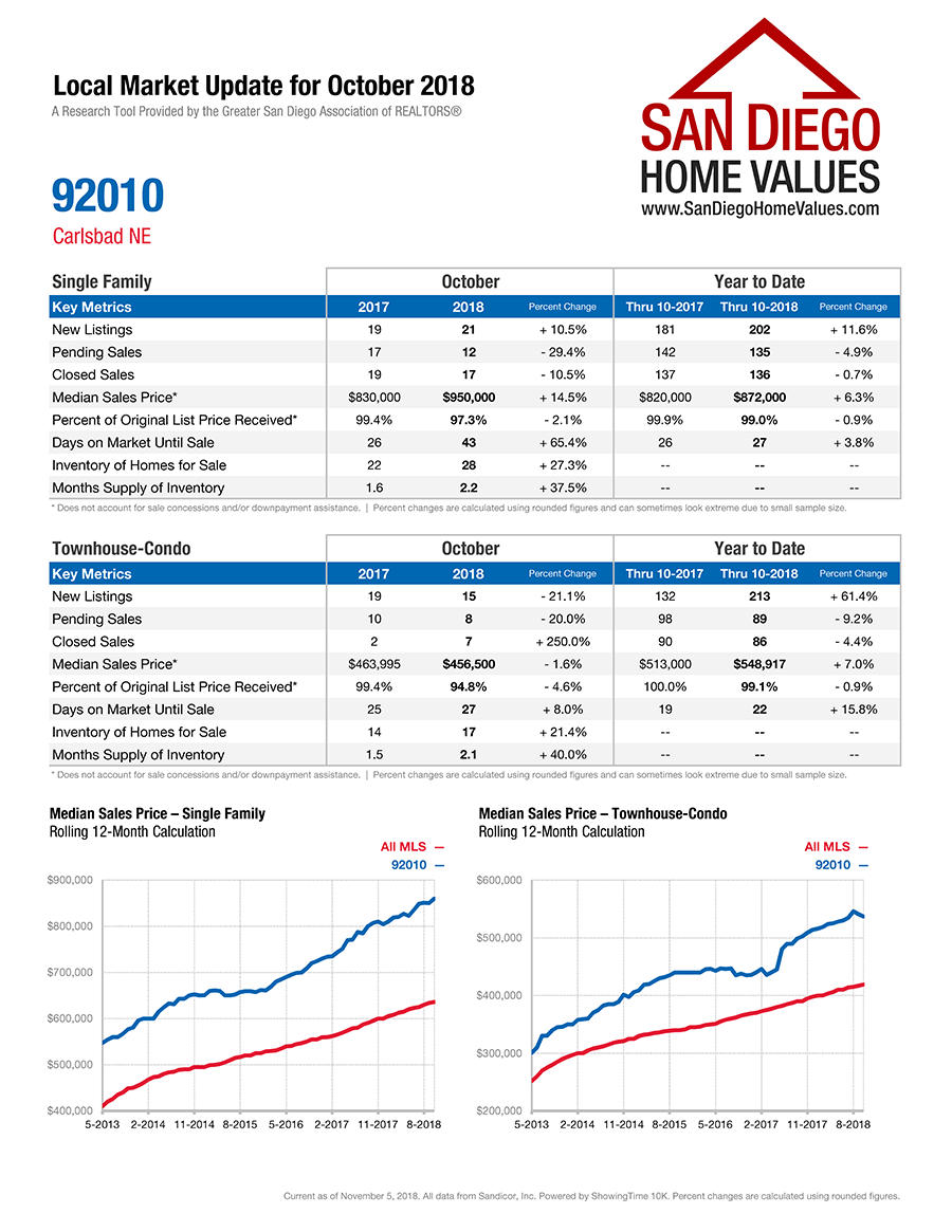 Carlsbad Northeast 92010 Market Statistics