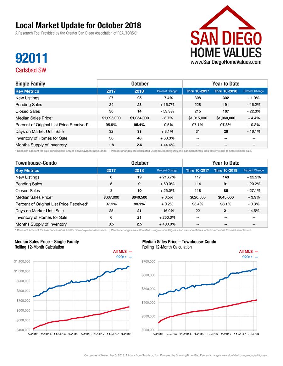 Carlsbad Southwest 92011 Market Statistics