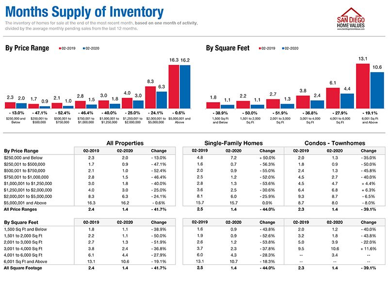 February 2020 San-Diego-Real-Estate-Months Supply Inventory