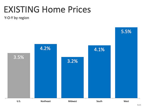 Existing-Real-Estate-Prices-Year-Over-Year