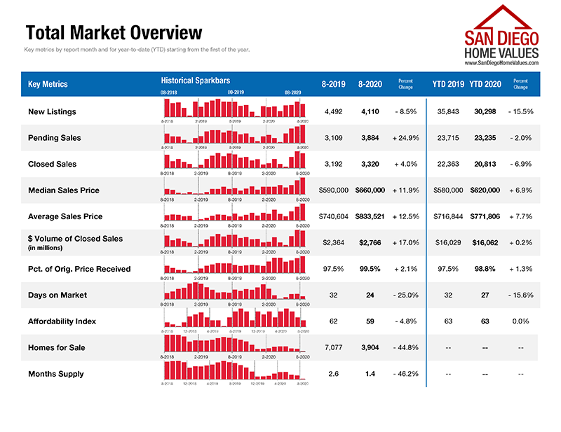 San-Diego-Real-Estate-Market-Overview-Aug-2020