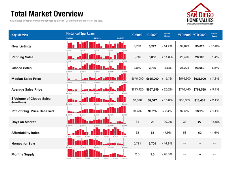 San Diego Real Estate Market Overview September 2020