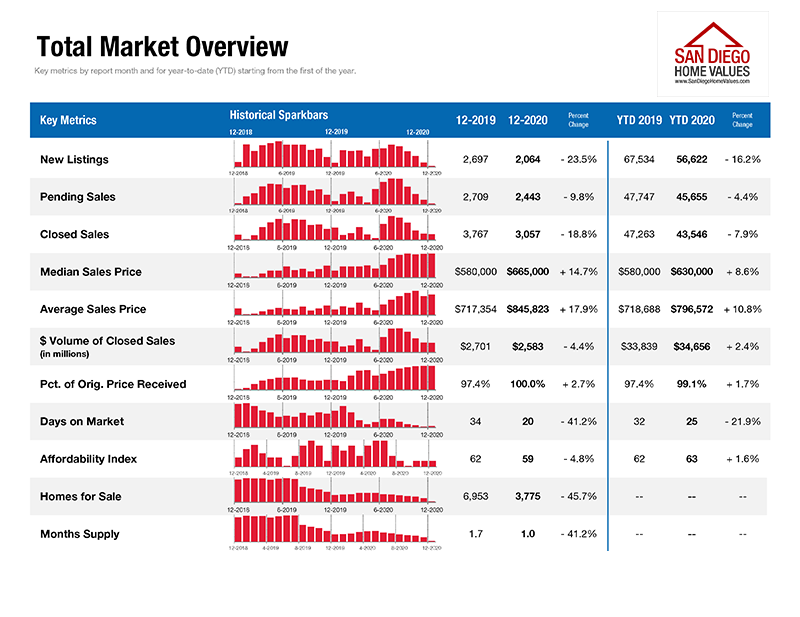 San Diego Real Estate Market Report December 2020